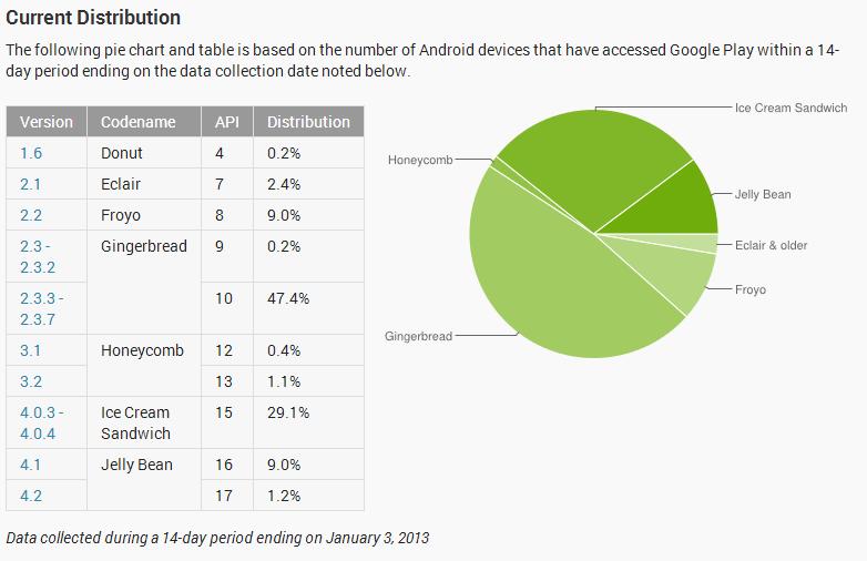 Gráfico fragmentación Android